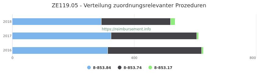 ZE119.05 Verteilung und Anzahl der zuordnungsrelevanten Prozeduren (OPS Codes) zum Zusatzentgelt (ZE) pro Jahr