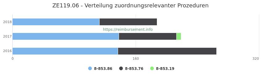 ZE119.06 Verteilung und Anzahl der zuordnungsrelevanten Prozeduren (OPS Codes) zum Zusatzentgelt (ZE) pro Jahr