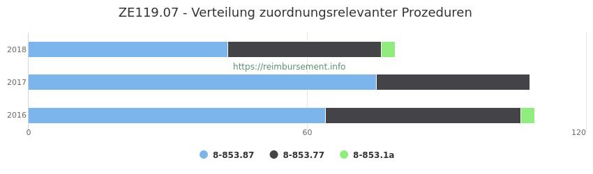 ZE119.07 Verteilung und Anzahl der zuordnungsrelevanten Prozeduren (OPS Codes) zum Zusatzentgelt (ZE) pro Jahr
