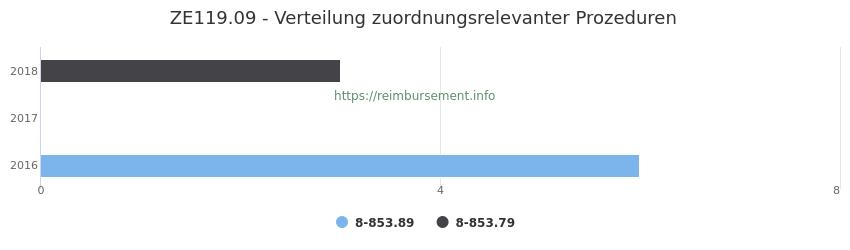 ZE119.09 Verteilung und Anzahl der zuordnungsrelevanten Prozeduren (OPS Codes) zum Zusatzentgelt (ZE) pro Jahr