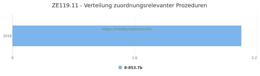 ZE119.11 Verteilung und Anzahl der zuordnungsrelevanten Prozeduren (OPS Codes) zum Zusatzentgelt (ZE) pro Jahr