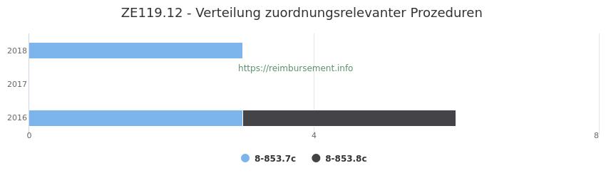 ZE119.12 Verteilung und Anzahl der zuordnungsrelevanten Prozeduren (OPS Codes) zum Zusatzentgelt (ZE) pro Jahr