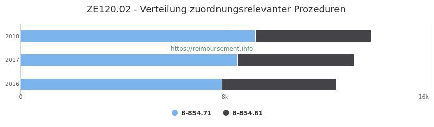 ZE120.02 Verteilung und Anzahl der zuordnungsrelevanten Prozeduren (OPS Codes) zum Zusatzentgelt (ZE) pro Jahr