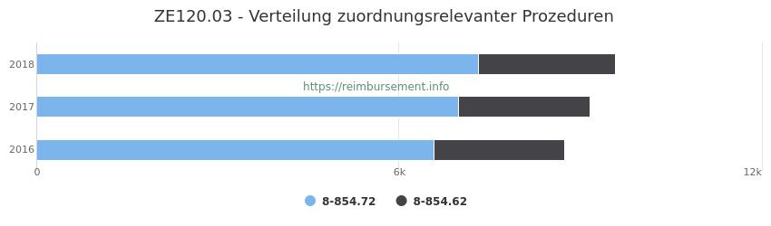 ZE120.03 Verteilung und Anzahl der zuordnungsrelevanten Prozeduren (OPS Codes) zum Zusatzentgelt (ZE) pro Jahr