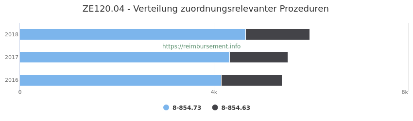 ZE120.04 Verteilung und Anzahl der zuordnungsrelevanten Prozeduren (OPS Codes) zum Zusatzentgelt (ZE) pro Jahr