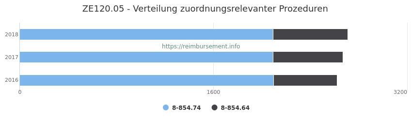 ZE120.05 Verteilung und Anzahl der zuordnungsrelevanten Prozeduren (OPS Codes) zum Zusatzentgelt (ZE) pro Jahr