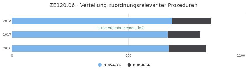 ZE120.06 Verteilung und Anzahl der zuordnungsrelevanten Prozeduren (OPS Codes) zum Zusatzentgelt (ZE) pro Jahr