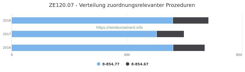 ZE120.07 Verteilung und Anzahl der zuordnungsrelevanten Prozeduren (OPS Codes) zum Zusatzentgelt (ZE) pro Jahr