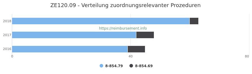ZE120.09 Verteilung und Anzahl der zuordnungsrelevanten Prozeduren (OPS Codes) zum Zusatzentgelt (ZE) pro Jahr