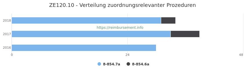 ZE120.10 Verteilung und Anzahl der zuordnungsrelevanten Prozeduren (OPS Codes) zum Zusatzentgelt (ZE) pro Jahr