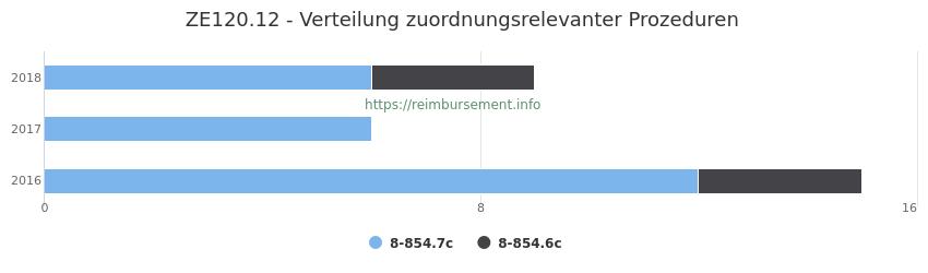 ZE120.12 Verteilung und Anzahl der zuordnungsrelevanten Prozeduren (OPS Codes) zum Zusatzentgelt (ZE) pro Jahr