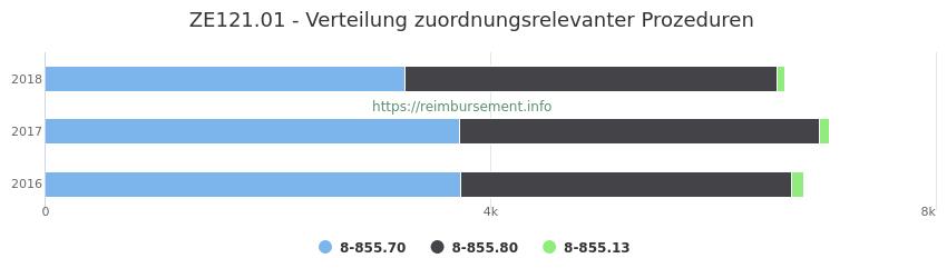 ZE121.01 Verteilung und Anzahl der zuordnungsrelevanten Prozeduren (OPS Codes) zum Zusatzentgelt (ZE) pro Jahr