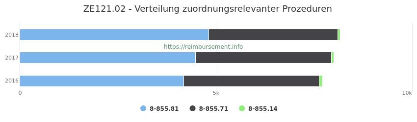 ZE121.02 Verteilung und Anzahl der zuordnungsrelevanten Prozeduren (OPS Codes) zum Zusatzentgelt (ZE) pro Jahr