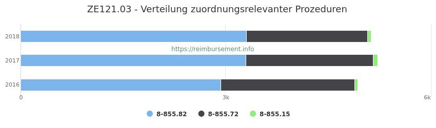 ZE121.03 Verteilung und Anzahl der zuordnungsrelevanten Prozeduren (OPS Codes) zum Zusatzentgelt (ZE) pro Jahr