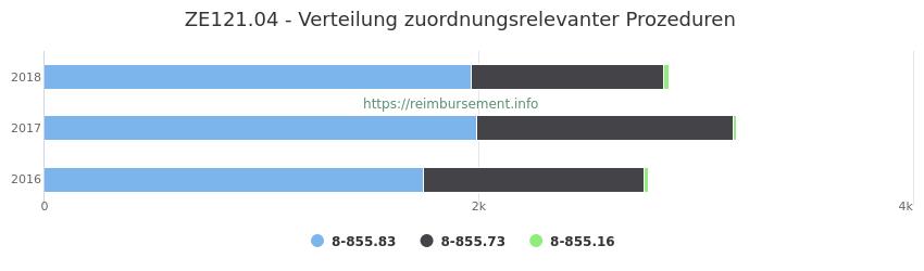 ZE121.04 Verteilung und Anzahl der zuordnungsrelevanten Prozeduren (OPS Codes) zum Zusatzentgelt (ZE) pro Jahr