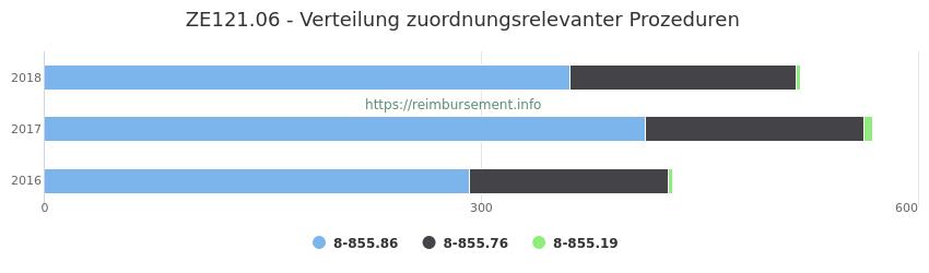ZE121.06 Verteilung und Anzahl der zuordnungsrelevanten Prozeduren (OPS Codes) zum Zusatzentgelt (ZE) pro Jahr