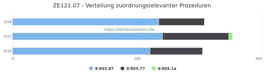 ZE121.07 Verteilung und Anzahl der zuordnungsrelevanten Prozeduren (OPS Codes) zum Zusatzentgelt (ZE) pro Jahr