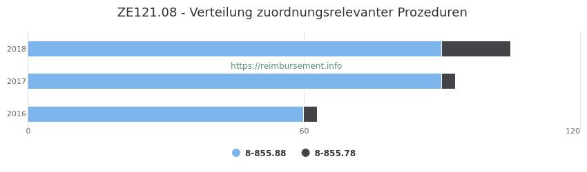 ZE121.08 Verteilung und Anzahl der zuordnungsrelevanten Prozeduren (OPS Codes) zum Zusatzentgelt (ZE) pro Jahr