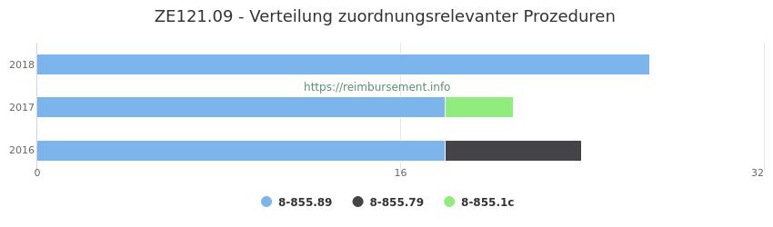 ZE121.09 Verteilung und Anzahl der zuordnungsrelevanten Prozeduren (OPS Codes) zum Zusatzentgelt (ZE) pro Jahr