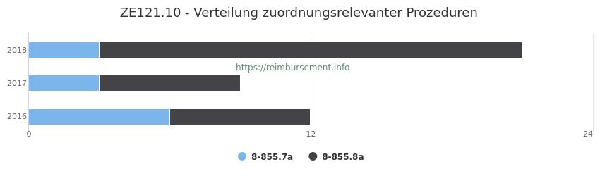 ZE121.10 Verteilung und Anzahl der zuordnungsrelevanten Prozeduren (OPS Codes) zum Zusatzentgelt (ZE) pro Jahr