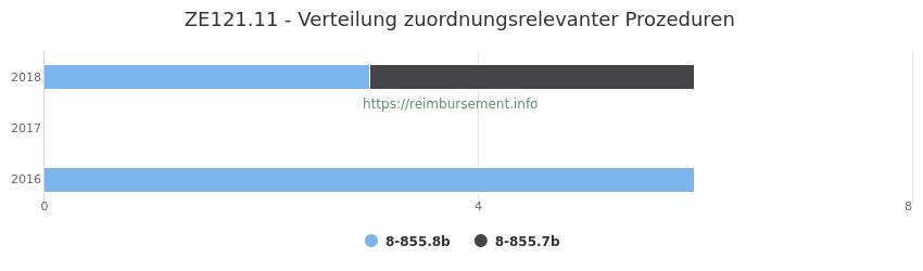 ZE121.11 Verteilung und Anzahl der zuordnungsrelevanten Prozeduren (OPS Codes) zum Zusatzentgelt (ZE) pro Jahr