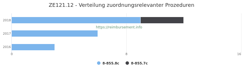 ZE121.12 Verteilung und Anzahl der zuordnungsrelevanten Prozeduren (OPS Codes) zum Zusatzentgelt (ZE) pro Jahr