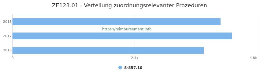 ZE123.01 Verteilung und Anzahl der zuordnungsrelevanten Prozeduren (OPS Codes) zum Zusatzentgelt (ZE) pro Jahr
