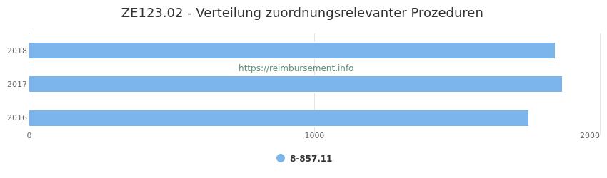 ZE123.02 Verteilung und Anzahl der zuordnungsrelevanten Prozeduren (OPS Codes) zum Zusatzentgelt (ZE) pro Jahr