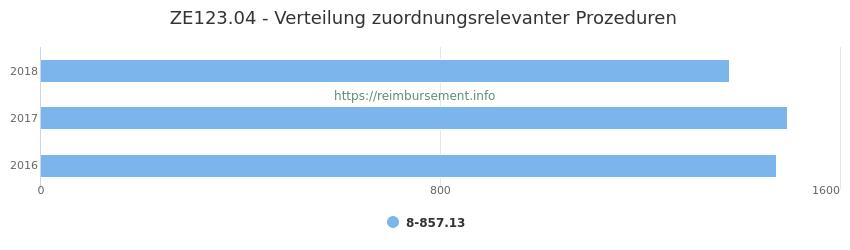 ZE123.04 Verteilung und Anzahl der zuordnungsrelevanten Prozeduren (OPS Codes) zum Zusatzentgelt (ZE) pro Jahr