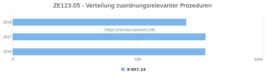 ZE123.05 Verteilung und Anzahl der zuordnungsrelevanten Prozeduren (OPS Codes) zum Zusatzentgelt (ZE) pro Jahr