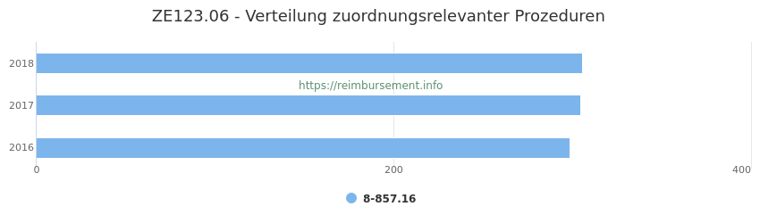 ZE123.06 Verteilung und Anzahl der zuordnungsrelevanten Prozeduren (OPS Codes) zum Zusatzentgelt (ZE) pro Jahr