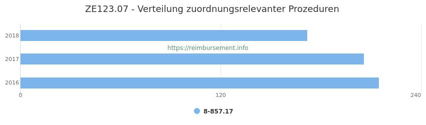ZE123.07 Verteilung und Anzahl der zuordnungsrelevanten Prozeduren (OPS Codes) zum Zusatzentgelt (ZE) pro Jahr