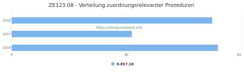 ZE123.08 Verteilung und Anzahl der zuordnungsrelevanten Prozeduren (OPS Codes) zum Zusatzentgelt (ZE) pro Jahr