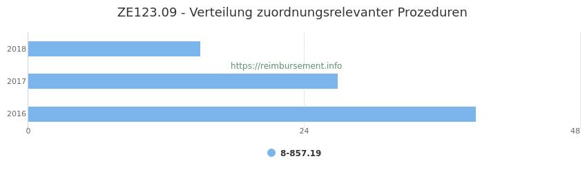 ZE123.09 Verteilung und Anzahl der zuordnungsrelevanten Prozeduren (OPS Codes) zum Zusatzentgelt (ZE) pro Jahr