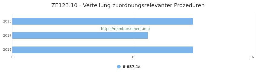 ZE123.10 Verteilung und Anzahl der zuordnungsrelevanten Prozeduren (OPS Codes) zum Zusatzentgelt (ZE) pro Jahr