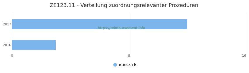ZE123.11 Verteilung und Anzahl der zuordnungsrelevanten Prozeduren (OPS Codes) zum Zusatzentgelt (ZE) pro Jahr