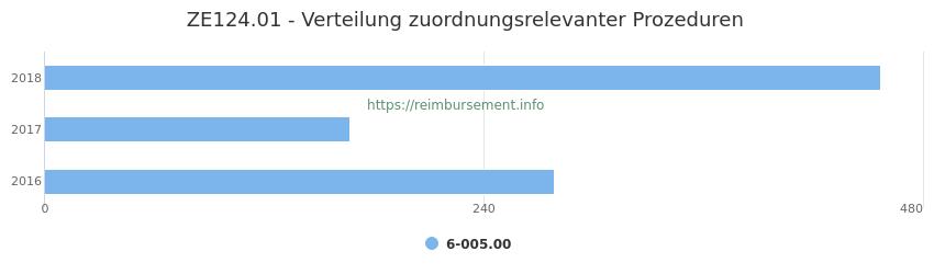 ZE124.01 Verteilung und Anzahl der zuordnungsrelevanten Prozeduren (OPS Codes) zum Zusatzentgelt (ZE) pro Jahr
