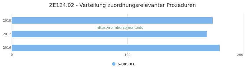ZE124.02 Verteilung und Anzahl der zuordnungsrelevanten Prozeduren (OPS Codes) zum Zusatzentgelt (ZE) pro Jahr