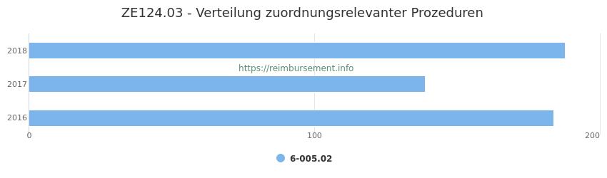 ZE124.03 Verteilung und Anzahl der zuordnungsrelevanten Prozeduren (OPS Codes) zum Zusatzentgelt (ZE) pro Jahr
