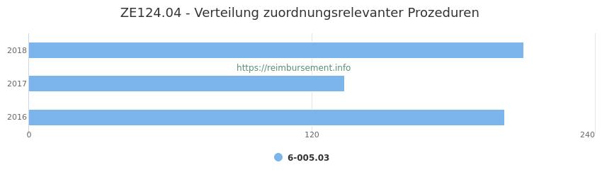 ZE124.04 Verteilung und Anzahl der zuordnungsrelevanten Prozeduren (OPS Codes) zum Zusatzentgelt (ZE) pro Jahr
