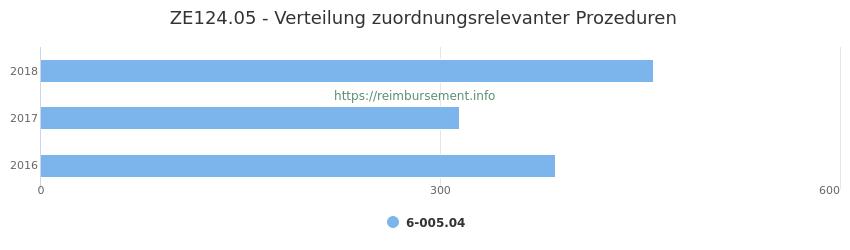 ZE124.05 Verteilung und Anzahl der zuordnungsrelevanten Prozeduren (OPS Codes) zum Zusatzentgelt (ZE) pro Jahr