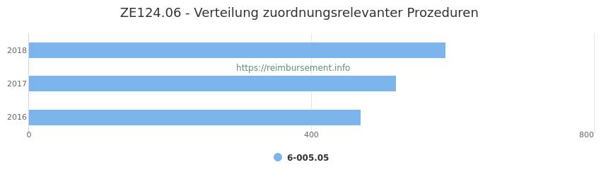 ZE124.06 Verteilung und Anzahl der zuordnungsrelevanten Prozeduren (OPS Codes) zum Zusatzentgelt (ZE) pro Jahr