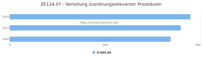 ZE124.07 Verteilung und Anzahl der zuordnungsrelevanten Prozeduren (OPS Codes) zum Zusatzentgelt (ZE) pro Jahr