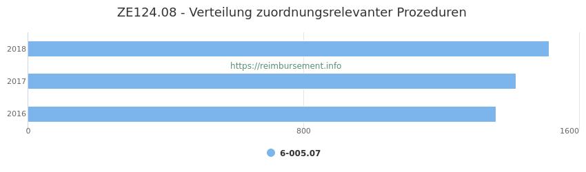 ZE124.08 Verteilung und Anzahl der zuordnungsrelevanten Prozeduren (OPS Codes) zum Zusatzentgelt (ZE) pro Jahr