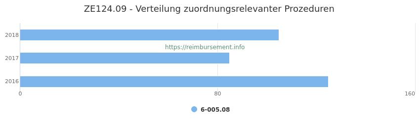 ZE124.09 Verteilung und Anzahl der zuordnungsrelevanten Prozeduren (OPS Codes) zum Zusatzentgelt (ZE) pro Jahr
