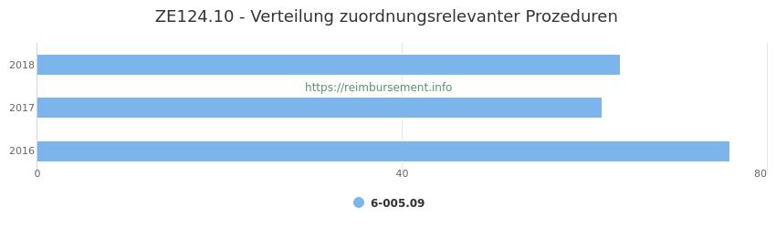 ZE124.10 Verteilung und Anzahl der zuordnungsrelevanten Prozeduren (OPS Codes) zum Zusatzentgelt (ZE) pro Jahr