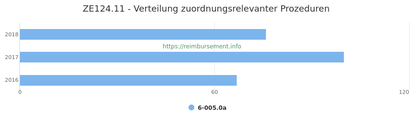 ZE124.11 Verteilung und Anzahl der zuordnungsrelevanten Prozeduren (OPS Codes) zum Zusatzentgelt (ZE) pro Jahr