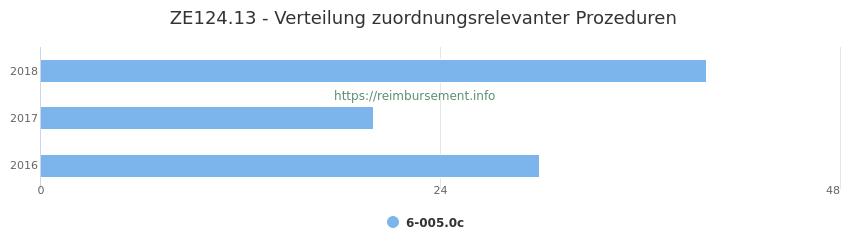 ZE124.13 Verteilung und Anzahl der zuordnungsrelevanten Prozeduren (OPS Codes) zum Zusatzentgelt (ZE) pro Jahr