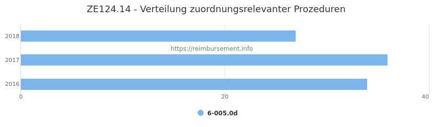 ZE124.14 Verteilung und Anzahl der zuordnungsrelevanten Prozeduren (OPS Codes) zum Zusatzentgelt (ZE) pro Jahr