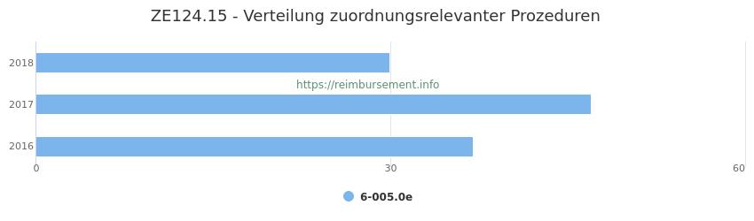 ZE124.15 Verteilung und Anzahl der zuordnungsrelevanten Prozeduren (OPS Codes) zum Zusatzentgelt (ZE) pro Jahr